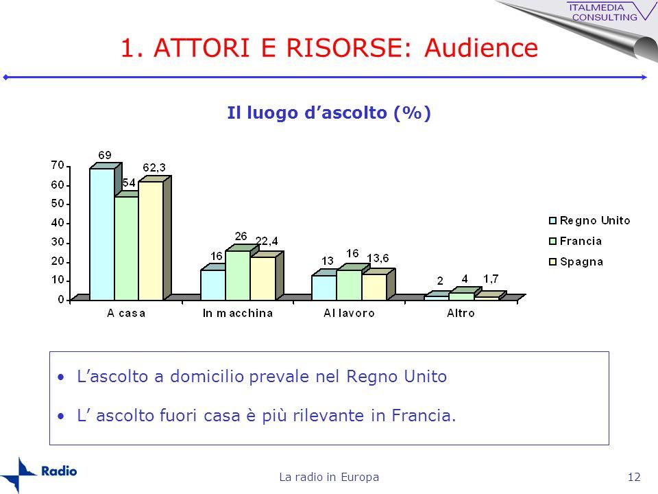 La radio in Europa12 1. ATTORI E RISORSE: Audience Lascolto a domicilio prevale nel Regno Unito L ascolto fuori casa è più rilevante in Francia. Il lu