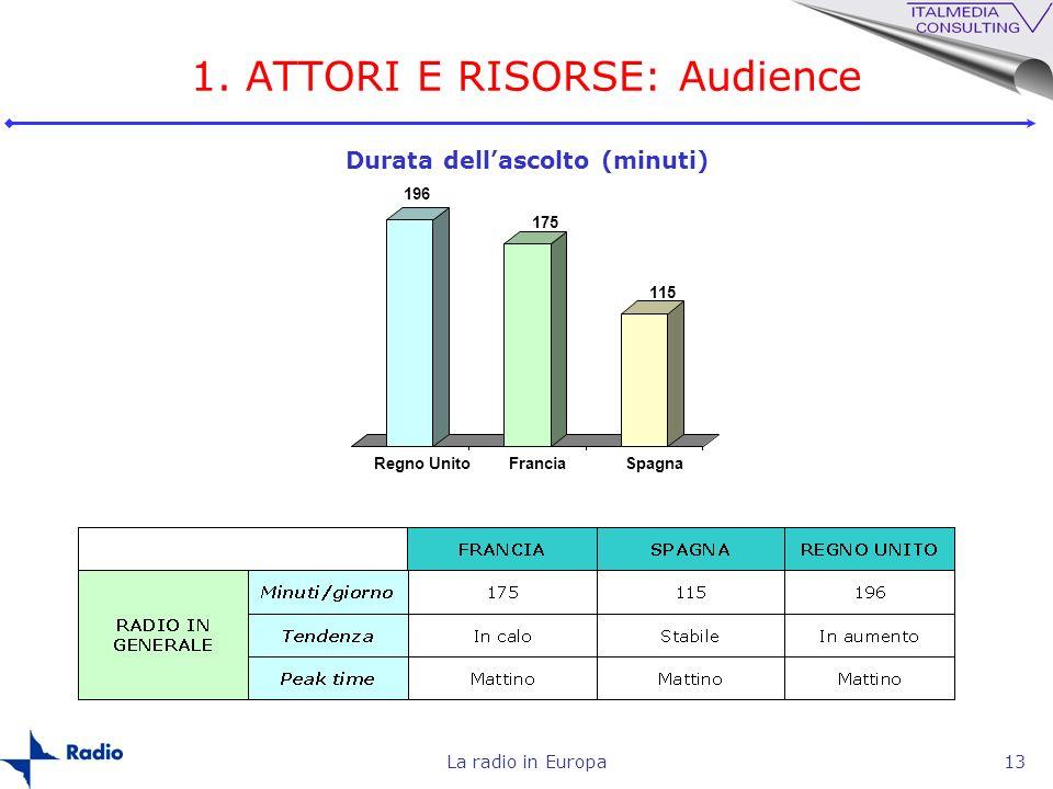 La radio in Europa13 1. ATTORI E RISORSE: Audience Durata dellascolto (minuti) 196 175 115 Regno UnitoFranciaSpagna