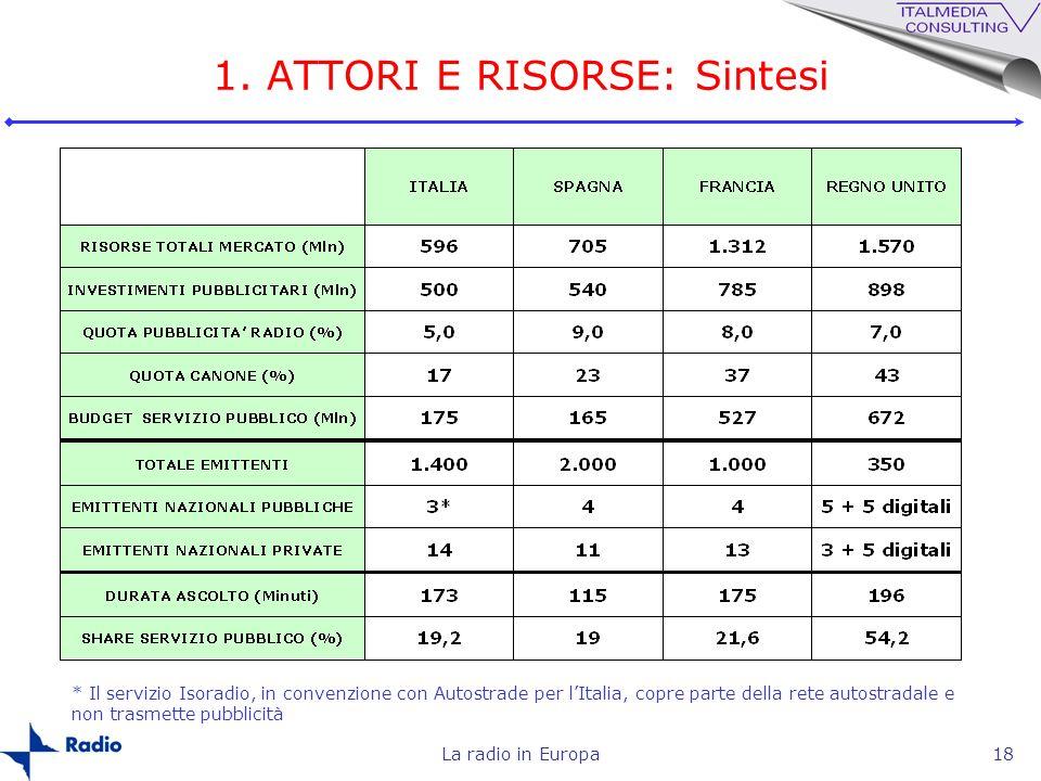 La radio in Europa18 1. ATTORI E RISORSE: Sintesi * Il servizio Isoradio, in convenzione con Autostrade per lItalia, copre parte della rete autostrada