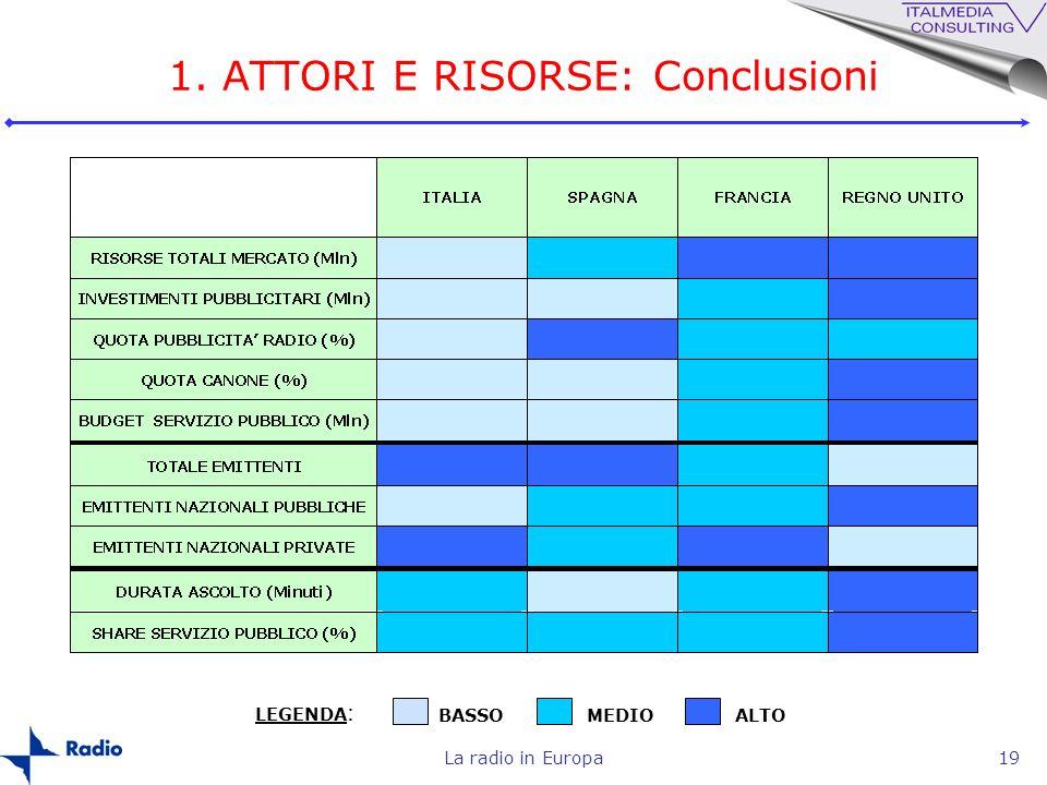 La radio in Europa19 1. ATTORI E RISORSE: Conclusioni LEGENDA : BASSOMEDIOALTO