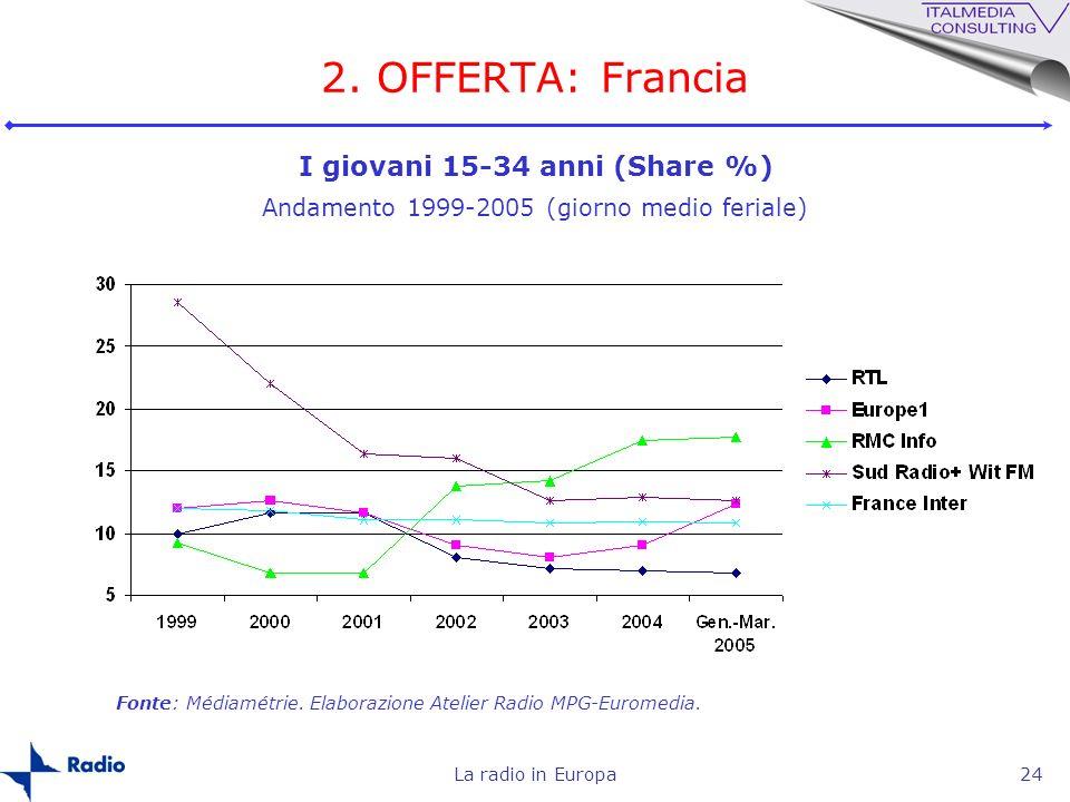 La radio in Europa24 2. OFFERTA: Francia I giovani 15-34 anni (Share %) Andamento 1999-2005 (giorno medio feriale) Fonte: Médiamétrie. Elaborazione At