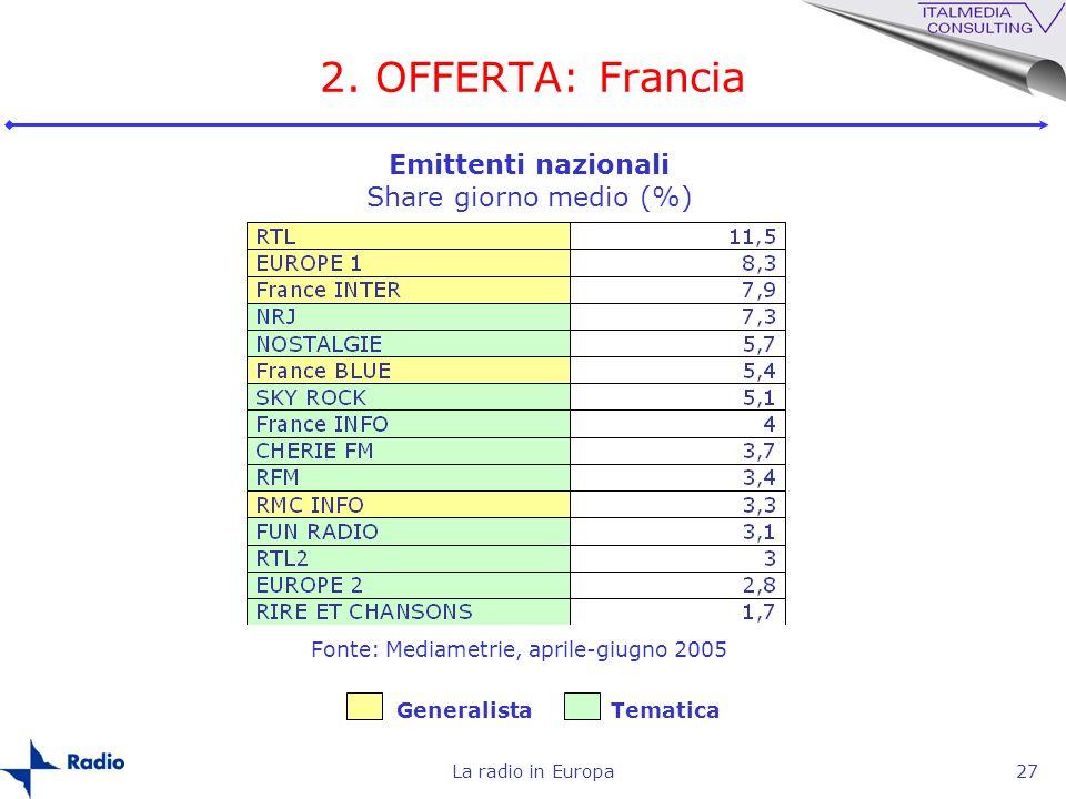 La radio in Europa27 2. OFFERTA: Francia Emittenti nazionali Share giorno medio (%) GeneralistaTematica Fonte: Mediametrie, aprile-giugno 2005