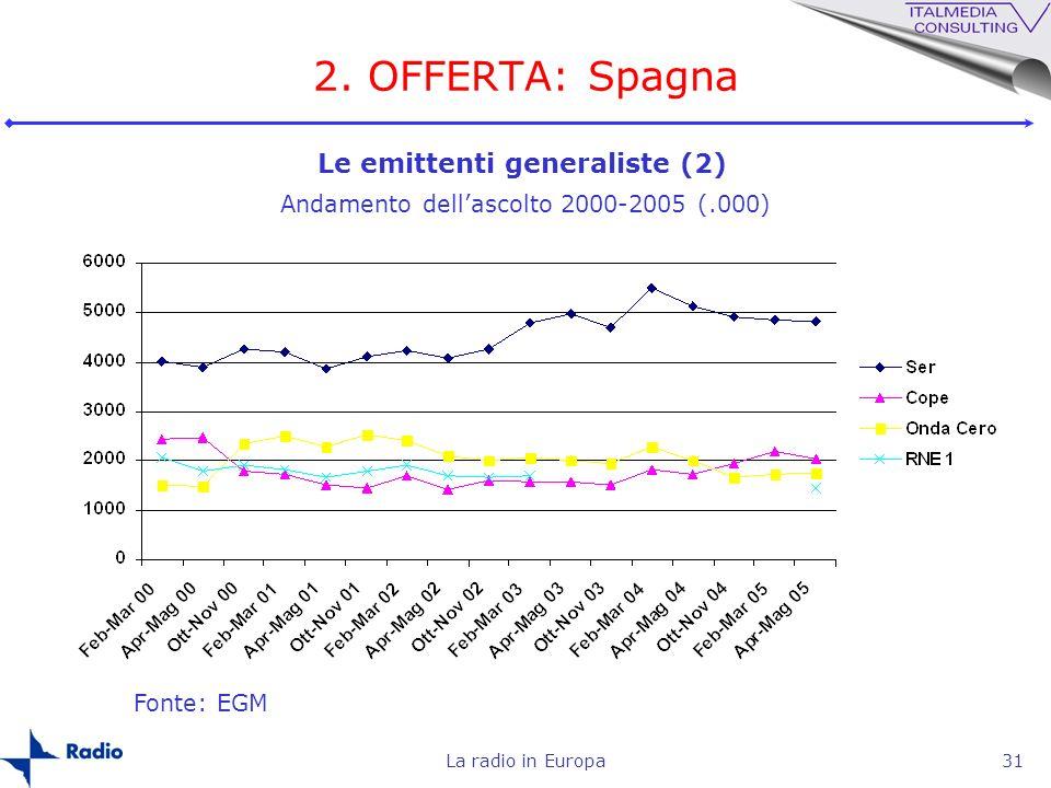 La radio in Europa31 2. OFFERTA: Spagna Fonte: EGM Andamento dellascolto 2000-2005 (.000) Le emittenti generaliste (2)