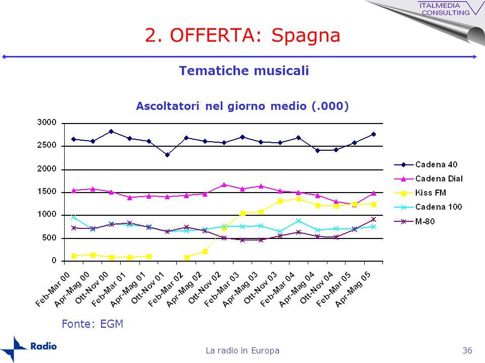 La radio in Europa36 2. OFFERTA: Spagna Fonte: EGM Ascoltatori nel giorno medio (.000) Tematiche musicali
