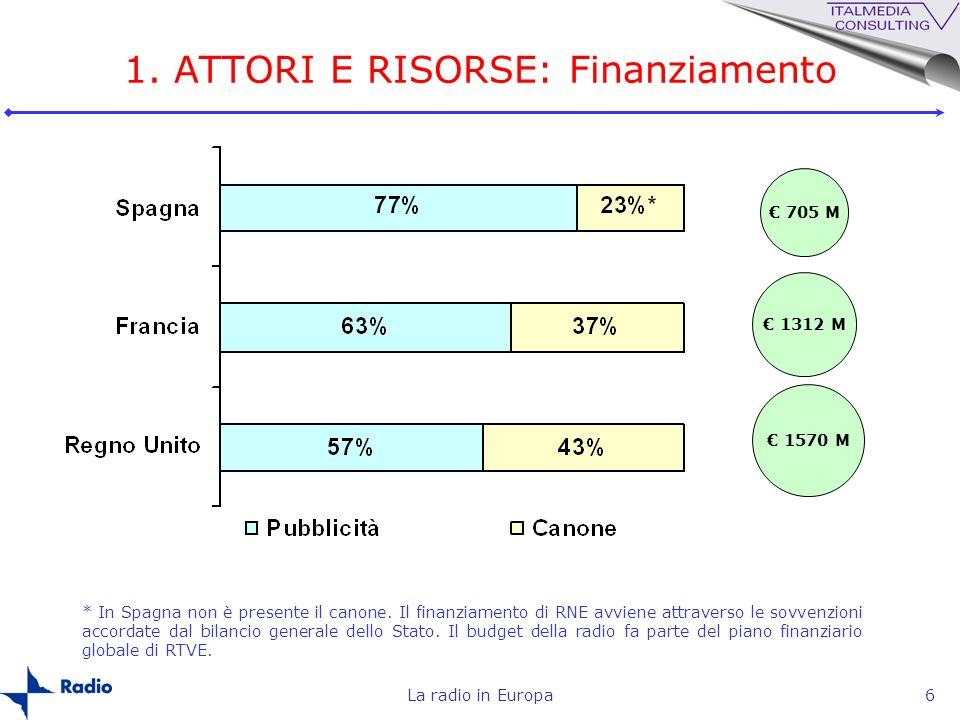 La radio in Europa6 * In Spagna non è presente il canone. Il finanziamento di RNE avviene attraverso le sovvenzioni accordate dal bilancio generale de