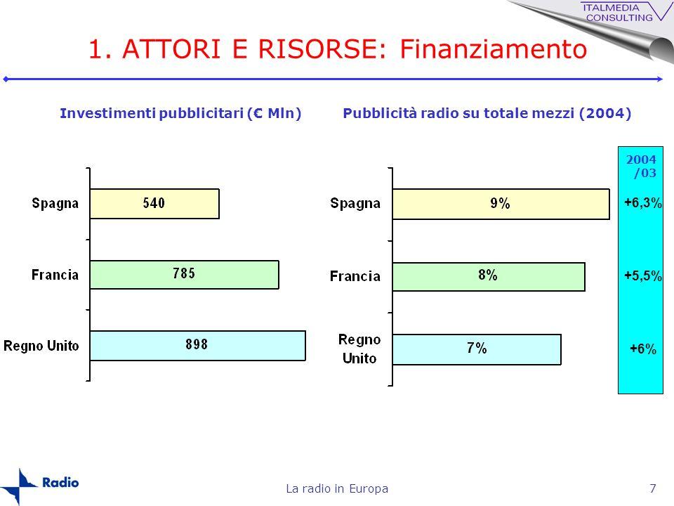 La radio in Europa7 Pubblicità radio su totale mezzi (2004) 1. ATTORI E RISORSE: Finanziamento Investimenti pubblicitari ( Mln) +6,3% +5,5% +6% 2004 /