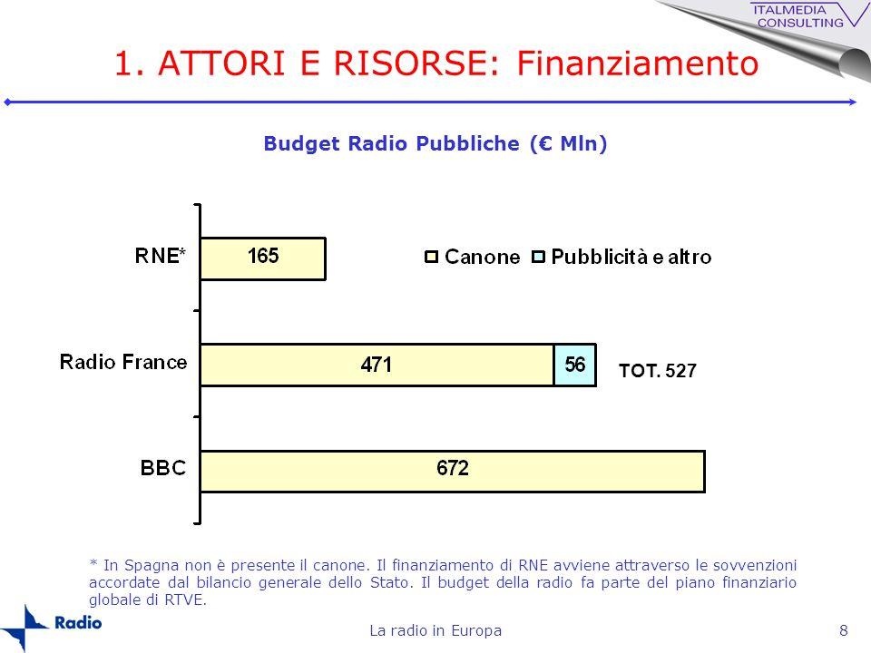 La radio in Europa8 Budget Radio Pubbliche ( Mln) 1. ATTORI E RISORSE: Finanziamento TOT. 527 * In Spagna non è presente il canone. Il finanziamento d