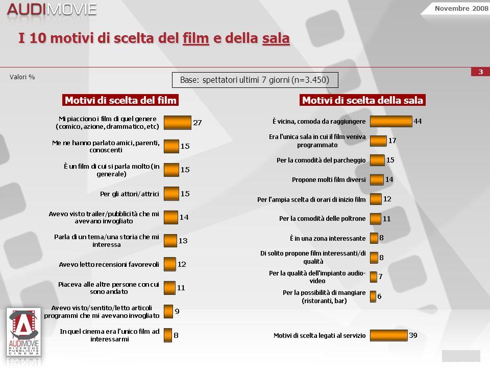 Novembre 2008 4 Valori % I canali di informazione sul film visto al cinema Lei si era informato su questo film, o comunque ne aveva già sentito parlare.