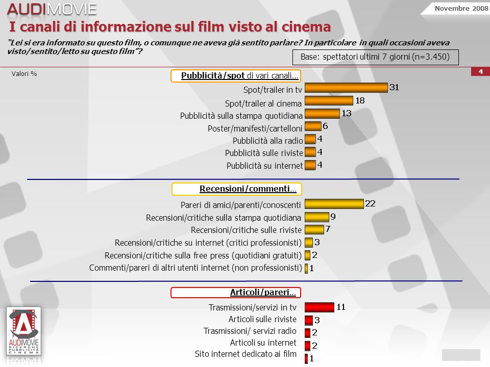 Novembre 2008 15 Valori % La pubblicità al cinema è la più spettacolare In attesa del film preferisco guardare uno spot che uno schermo vuoto Valori della pubblicità al cinema Le leggerò alcune affermazioni sulla pubblicità al cinema.