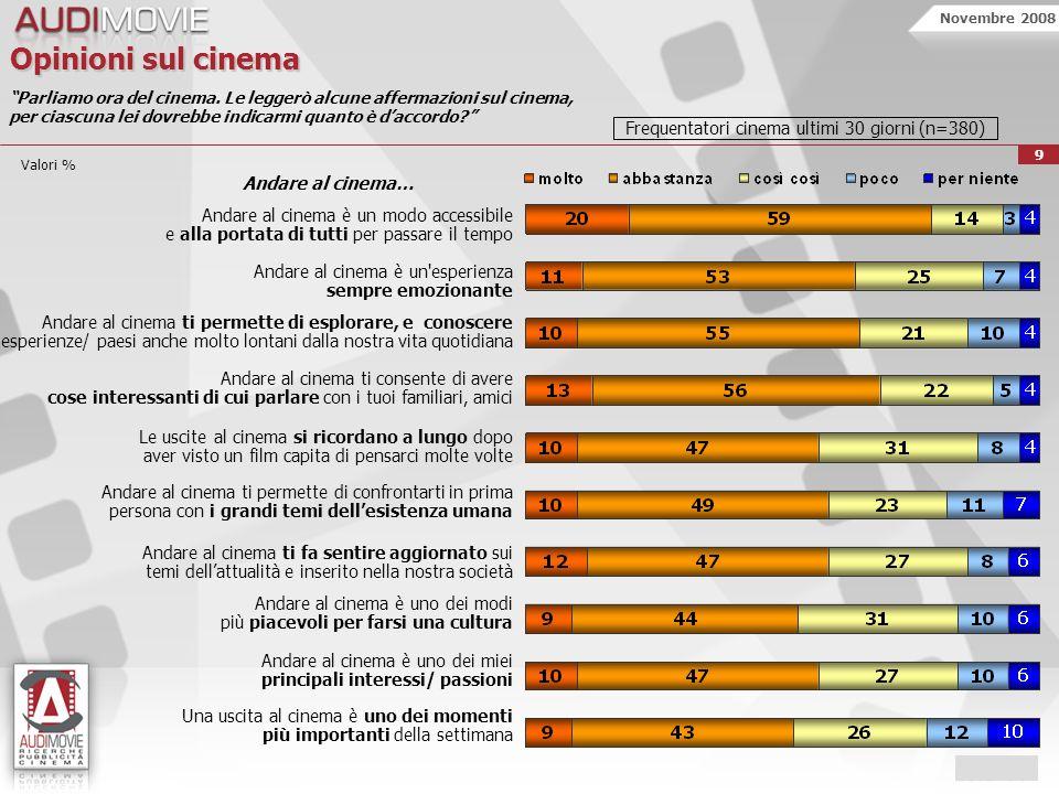Novembre 2008 10 Dom.B7 Generi di film preferiti Quali generi di film preferisce vedere al cinema.