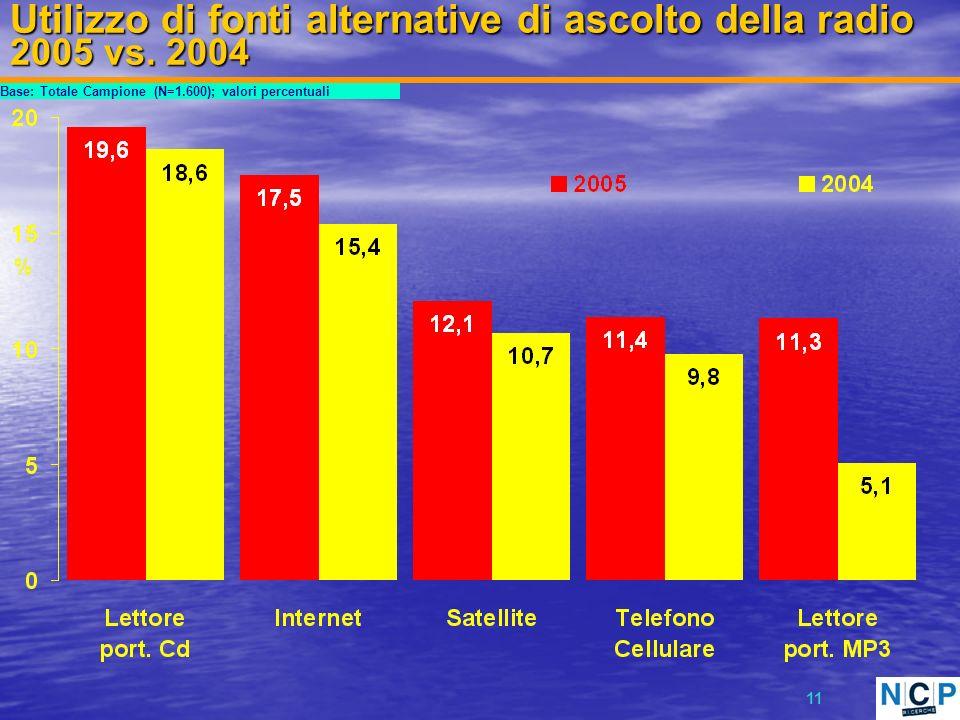11 Utilizzo di fonti alternative di ascolto della radio 2005 vs.