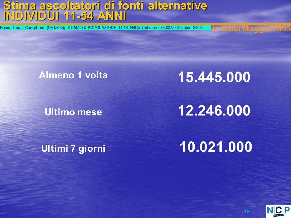 12 Stima ascoltatori di fonti alternative INDIVIDUI 11-54 ANNI Base: Totale Campione (N=1.600); STIMA SU POPOLAZIONE 11-54 ANNI; Universo 33.887.000 (Istat, 2003) In Italia Maggio 2005 15.445.000 Almeno 1 volta 12.246.000 Ultimo mese Ultimi 7 giorni 10.021.000