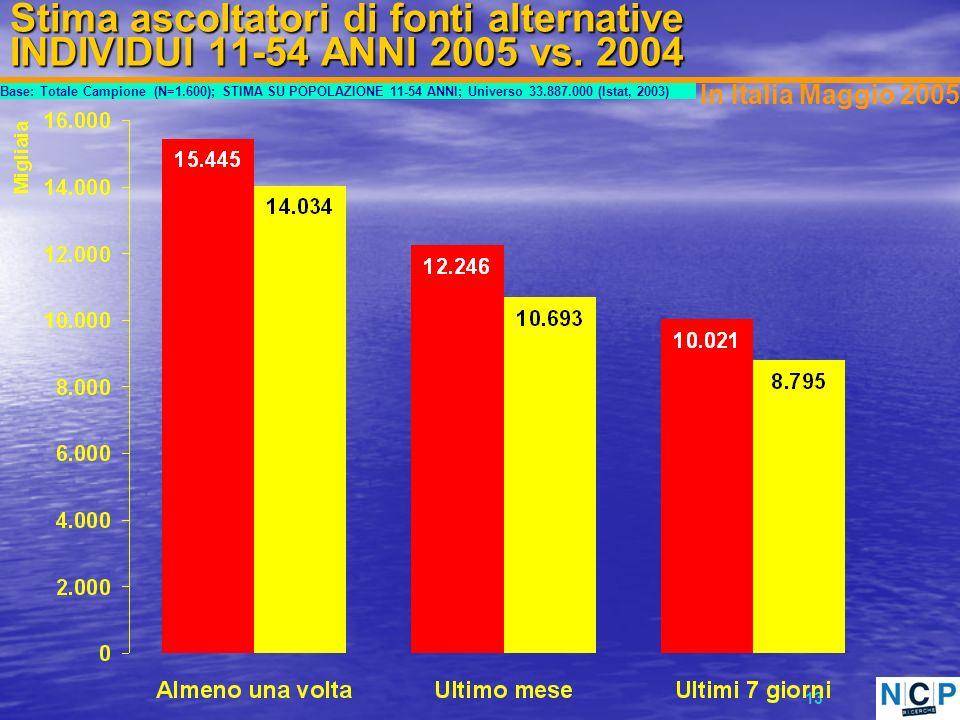 13 Stima ascoltatori di fonti alternative INDIVIDUI 11-54 ANNI 2005 vs.