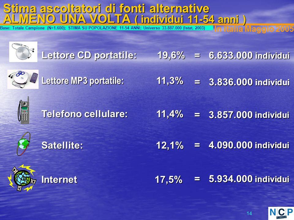 14 Stima ascoltatori di fonti alternative ALMENO UNA VOLTA ( individui 11-54 anni ) Satellite: 12,1% 12,1% = 4.090.000 individui 4.090.000 individui 17,5% 17,5%Internet = 5.934.000 individui 5.934.000 individui In Italia Maggio 2005 Telefono cellulare: 11,4% 11,4% = 3.857.000 individui 3.857.000 individui Lettore CD portatile: 19,6% 19,6% = 6.633.000 individui 6.633.000 individui Lettore MP3 portatile: 11,3% 11,3% = 3.836.000 individui 3.836.000 individui Base: Totale Campione (N=1.600); STIMA SU POPOLAZIONE 11-54 ANNI; Universo 33.887.000 (Istat, 2003)