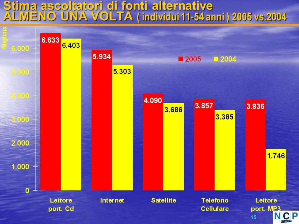 15 Stima ascoltatori di fonti alternative ALMENO UNA VOLTA ( individui 11-54 anni ) 2005 vs.2004