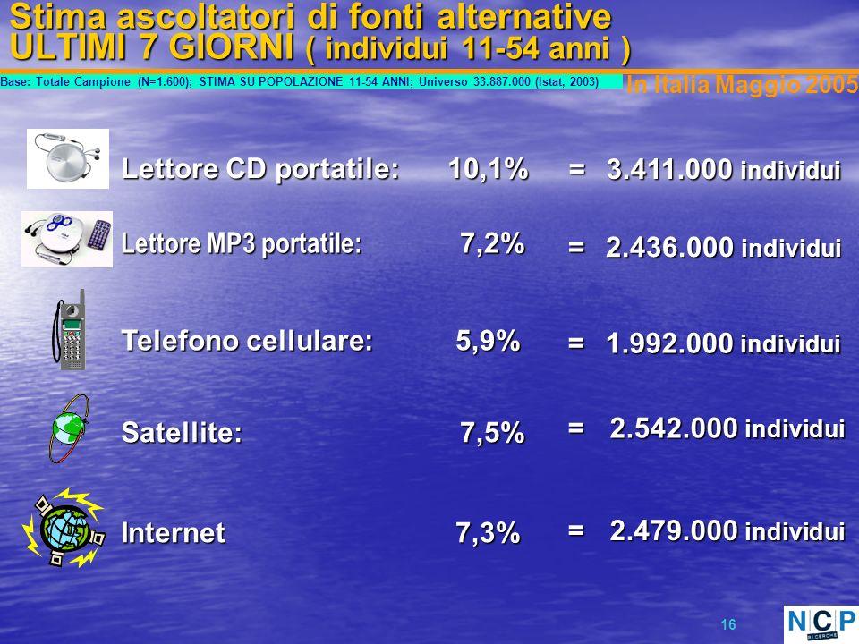 16 Stima ascoltatori di fonti alternative ULTIMI 7 GIORNI ( individui 11-54 anni ) Satellite: 7,5% 7,5% = 2.542.000 individui 2.542.000 individui 7,3% 7,3%Internet = 2.479.000 individui 2.479.000 individui In Italia Maggio 2005 Telefono cellulare: 5,9% 5,9% = 1.992.000 individui 1.992.000 individui Lettore CD portatile: 10,1% 10,1% = 3.411.000 individui 3.411.000 individui Lettore MP3 portatile: 7,2% 7,2% = 2.436.000 individui 2.436.000 individui Base: Totale Campione (N=1.600); STIMA SU POPOLAZIONE 11-54 ANNI; Universo 33.887.000 (Istat, 2003)