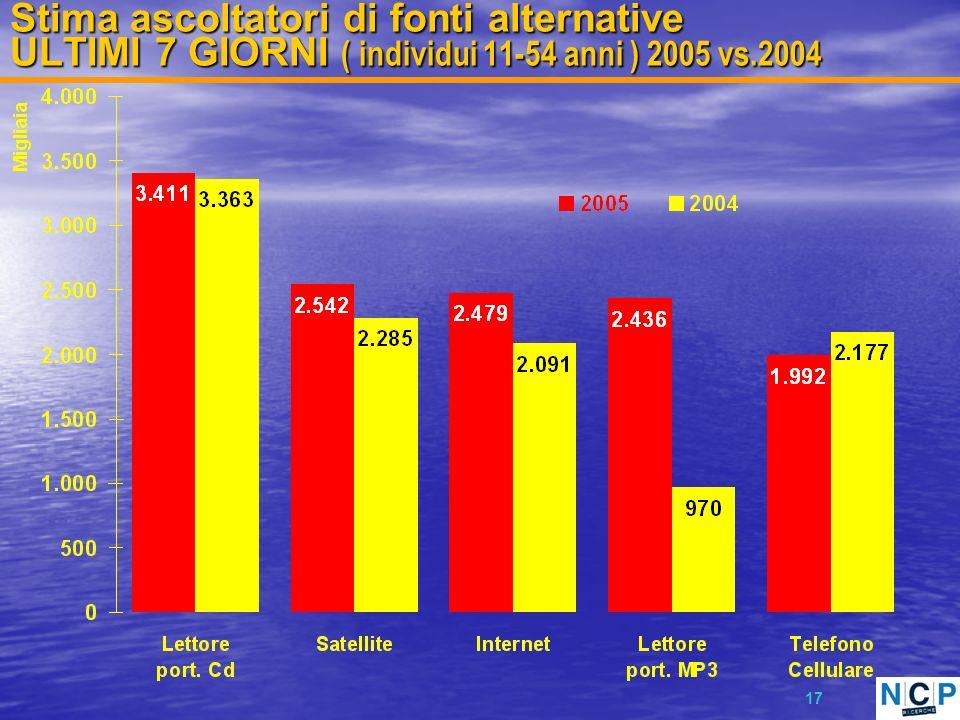 17 Stima ascoltatori di fonti alternative ULTIMI 7 GIORNI ( individui 11-54 anni ) 2005 vs.2004