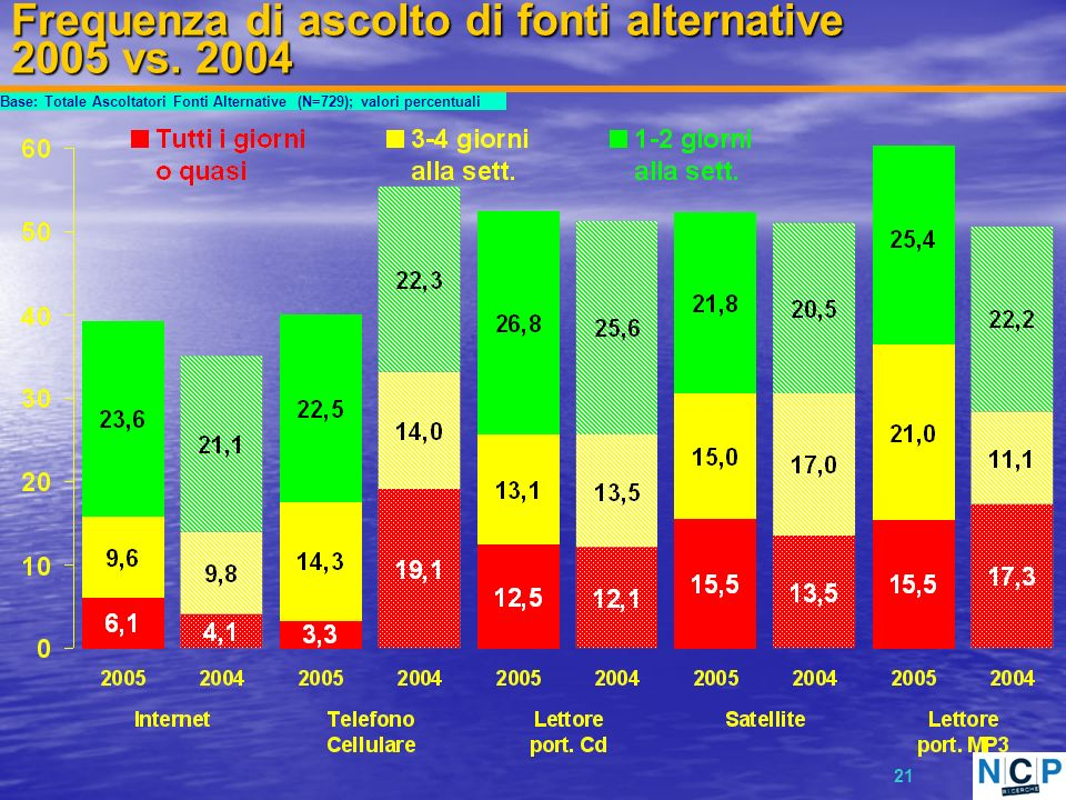 21 Frequenza di ascolto di fonti alternative 2005 vs. 2004 Base: Totale Ascoltatori Fonti Alternative (N=729); valori percentuali