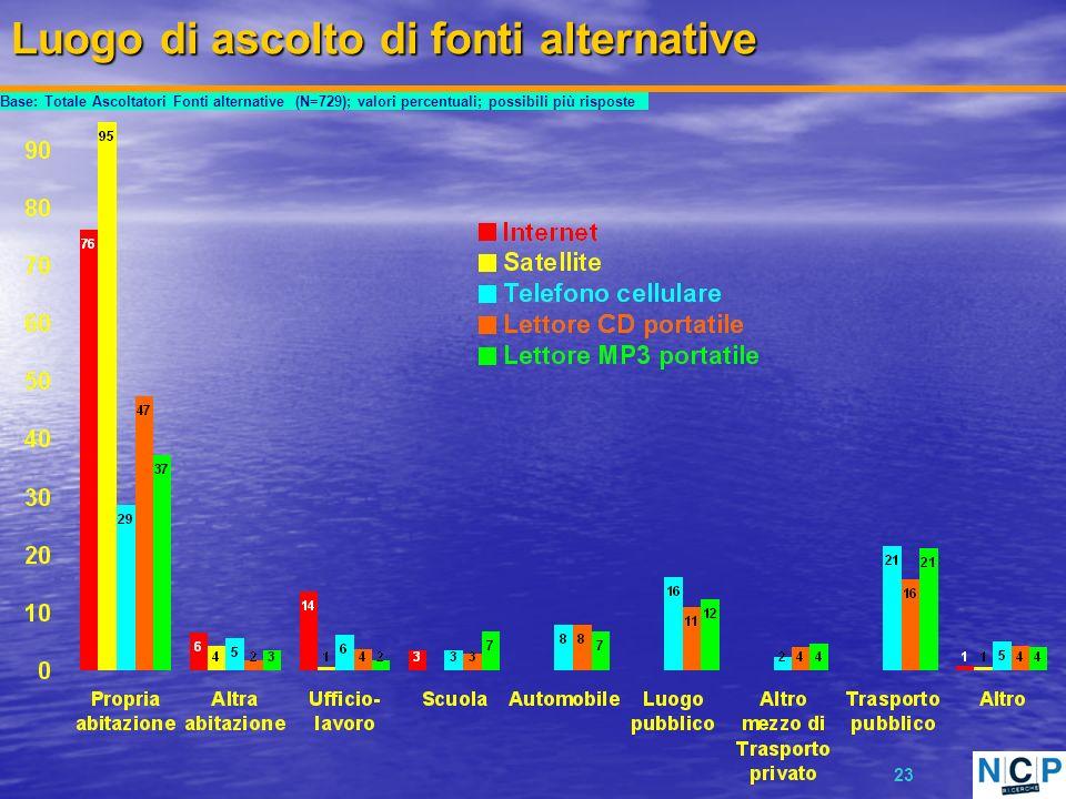 23 Luogo di ascolto di fonti alternative Base: Totale Ascoltatori Fonti alternative (N=729); valori percentuali; possibili più risposte