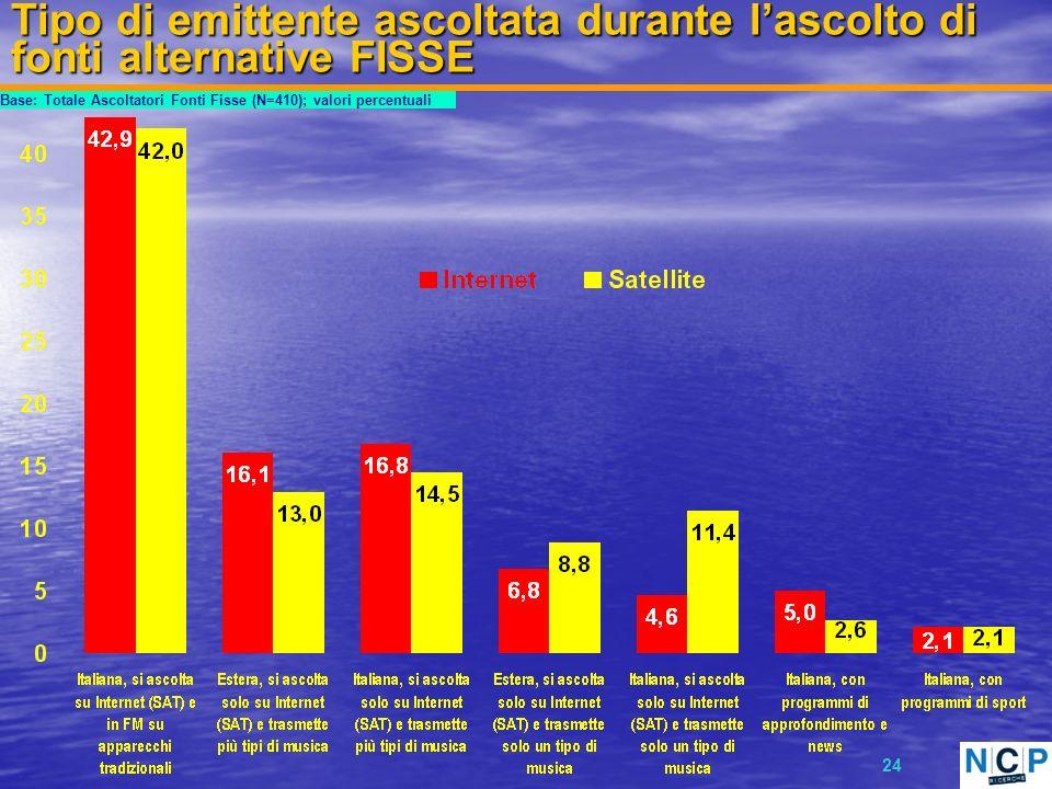 24 Tipo di emittente ascoltata durante lascolto di fonti alternative FISSE Base: Totale Ascoltatori Fonti Fisse (N=410); valori percentuali