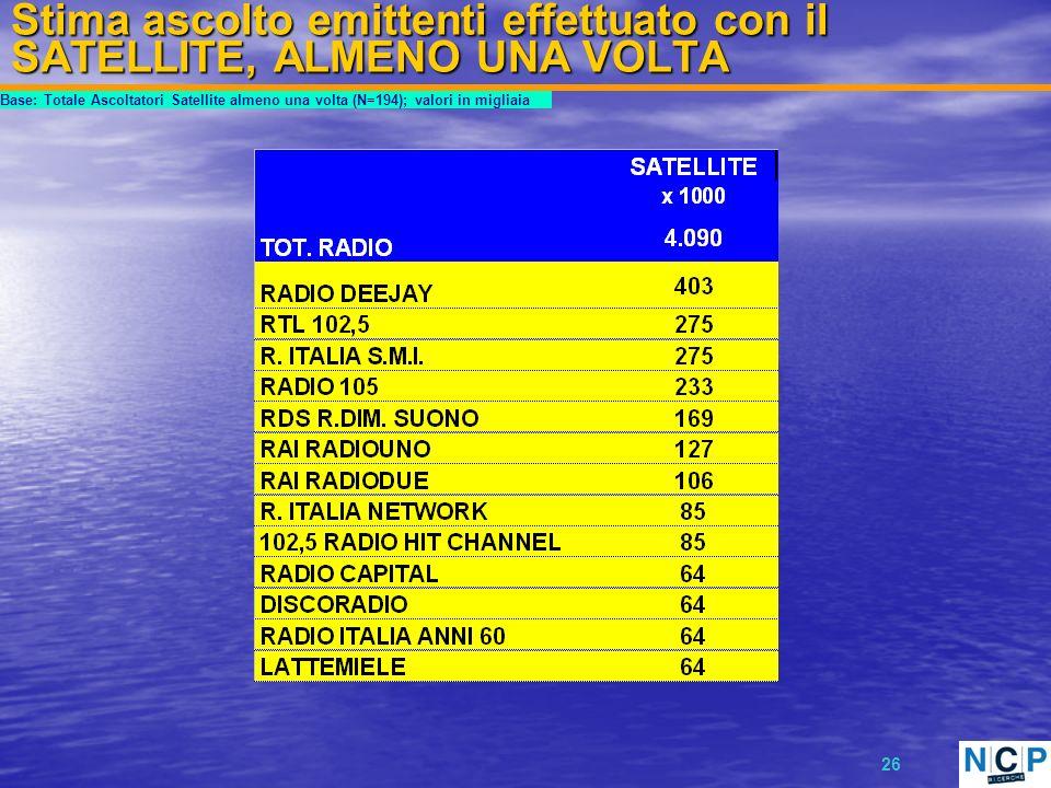 26 Stima ascolto emittenti effettuato con il SATELLITE, ALMENO UNA VOLTA Base: Totale Ascoltatori Satellite almeno una volta (N=194); valori in migliaia