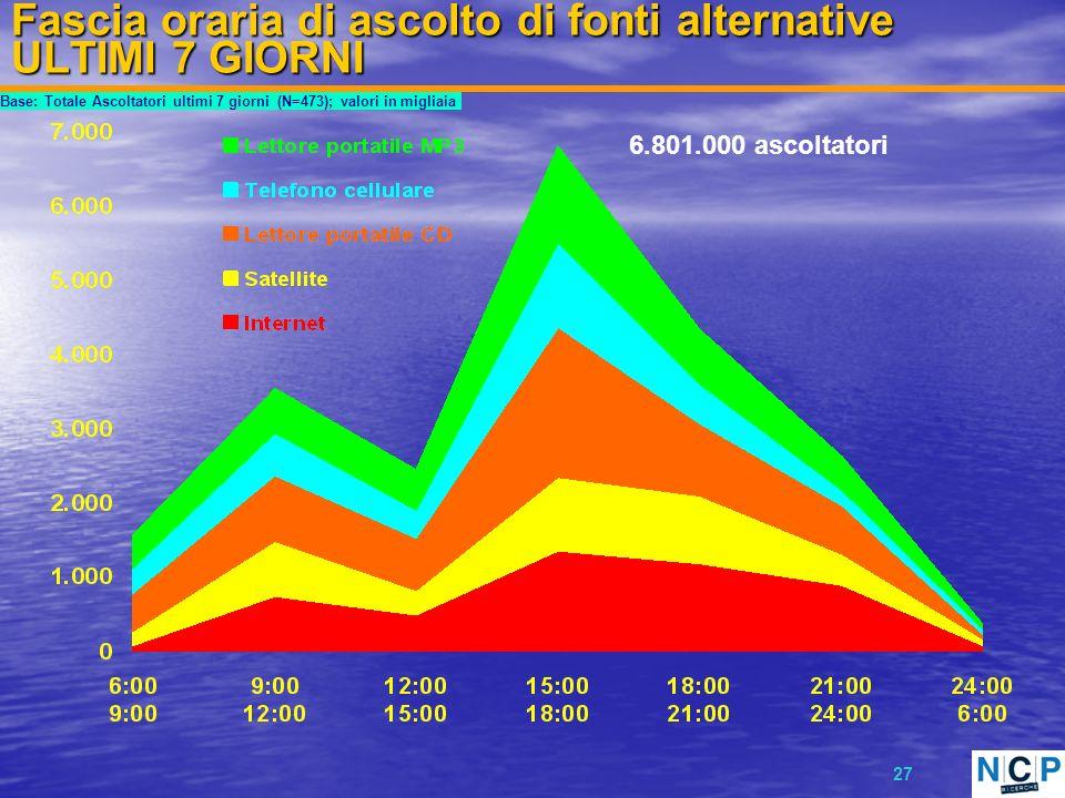 27 Fascia oraria di ascolto di fonti alternative ULTIMI 7 GIORNI Base: Totale Ascoltatori ultimi 7 giorni (N=473); valori in migliaia 6.801.000 ascoltatori