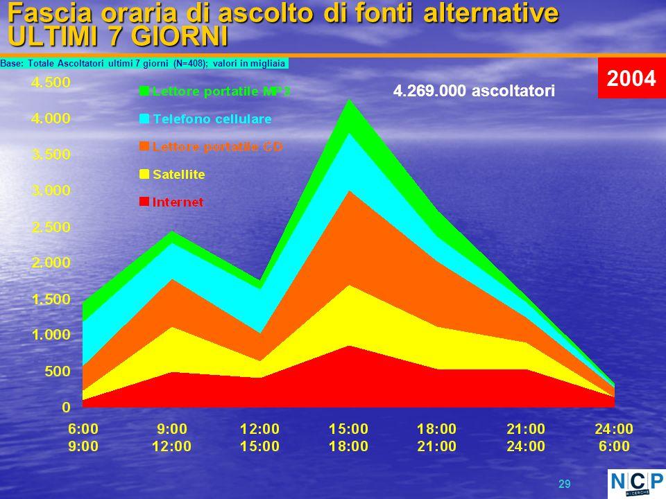 29 Fascia oraria di ascolto di fonti alternative ULTIMI 7 GIORNI Base: Totale Ascoltatori ultimi 7 giorni (N=408); valori in migliaia 4.269.000 ascoltatori 2004