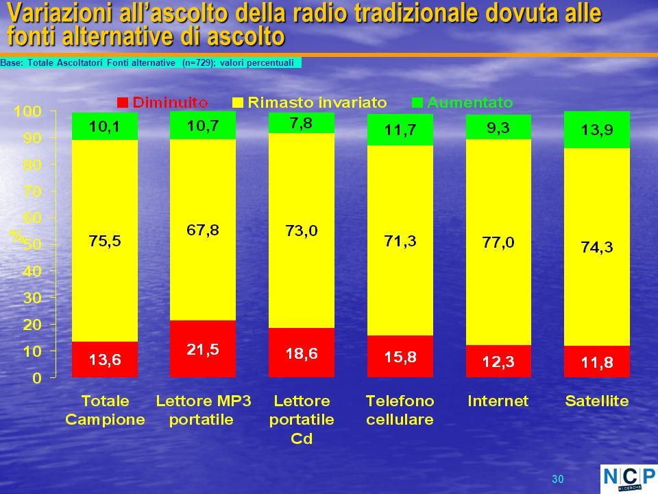 30 Variazioni allascolto della radio tradizionale dovuta alle fonti alternative di ascolto Base: Totale Ascoltatori Fonti alternative (n=729); valori percentuali