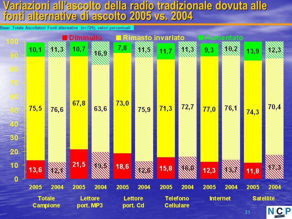 31 Variazioni allascolto della radio tradizionale dovuta alle fonti alternative di ascolto 2005 vs.