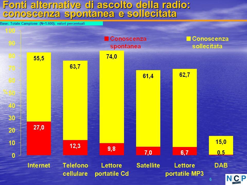 6 Fonti alternative di ascolto della radio: conoscenza spontanea e sollecitata Base: Totale Campione (N=1.600); valori percentuali