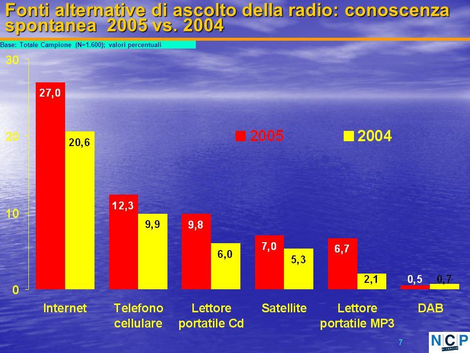 18 Profilo ascoltatori fonti alternative ULTIMI 7 GIORNI Base: Totale Ascoltatori ultimi 7 giorni (N=408) In Italia Maggio 2005 In maggioranza uomini (58,1%), donne concentrate nella fascia 18-44 anni (29,1% del totale); studenti, impiegati, operai, lib.
