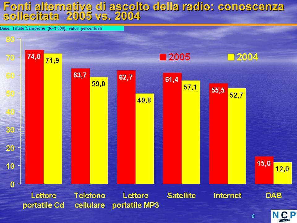 9 Possesso/disponibilità ed utilizzo di fonti alternative di ascolto della radio Base: Totale Campione (N=1.600); valori percentuali