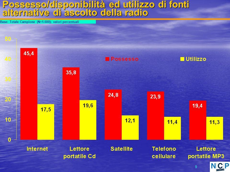 10 Possesso/disponibilità di fonti alternative di ascolto della radio 2005 vs.