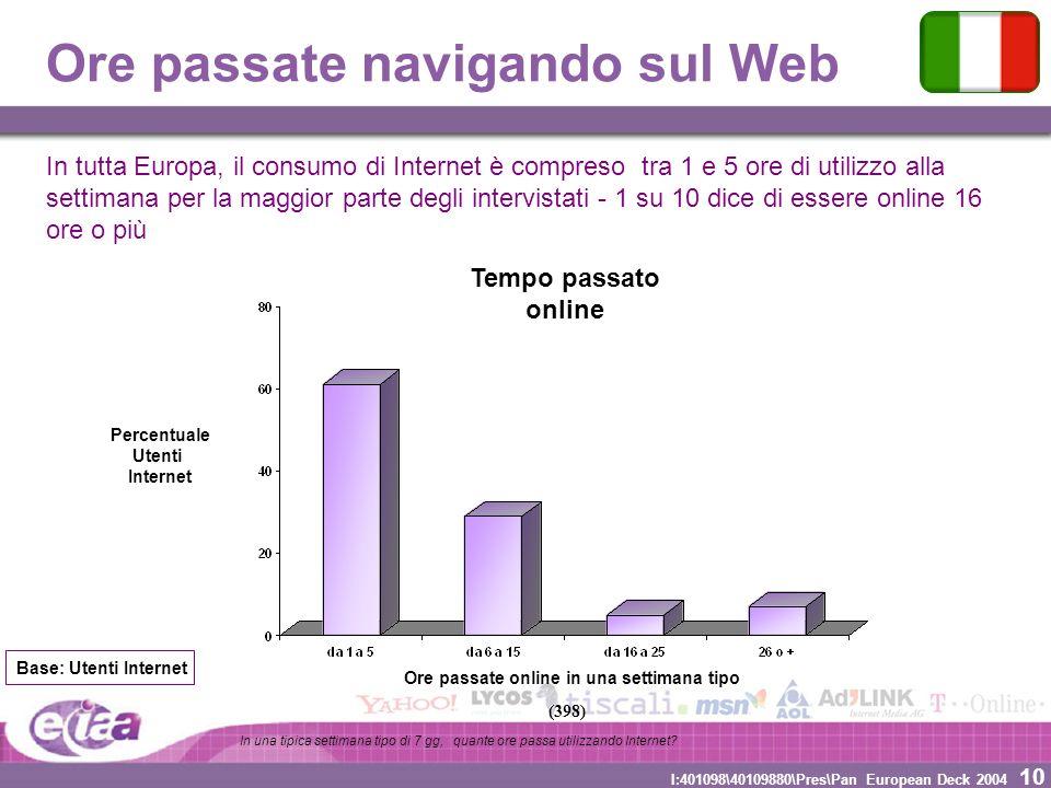 10 I:401098\40109880\Pres\Pan European Deck 2004 Ore passate navigando sul Web Ore passate online in una settimana tipo Percentuale Utenti Internet Te