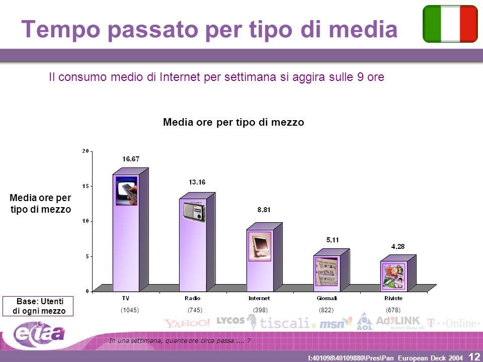 12 I:401098\40109880\Pres\Pan European Deck 2004 Tempo passato per tipo di media Media ore per tipo di mezzo Media ore per tipo di mezzo (745)(398)(82