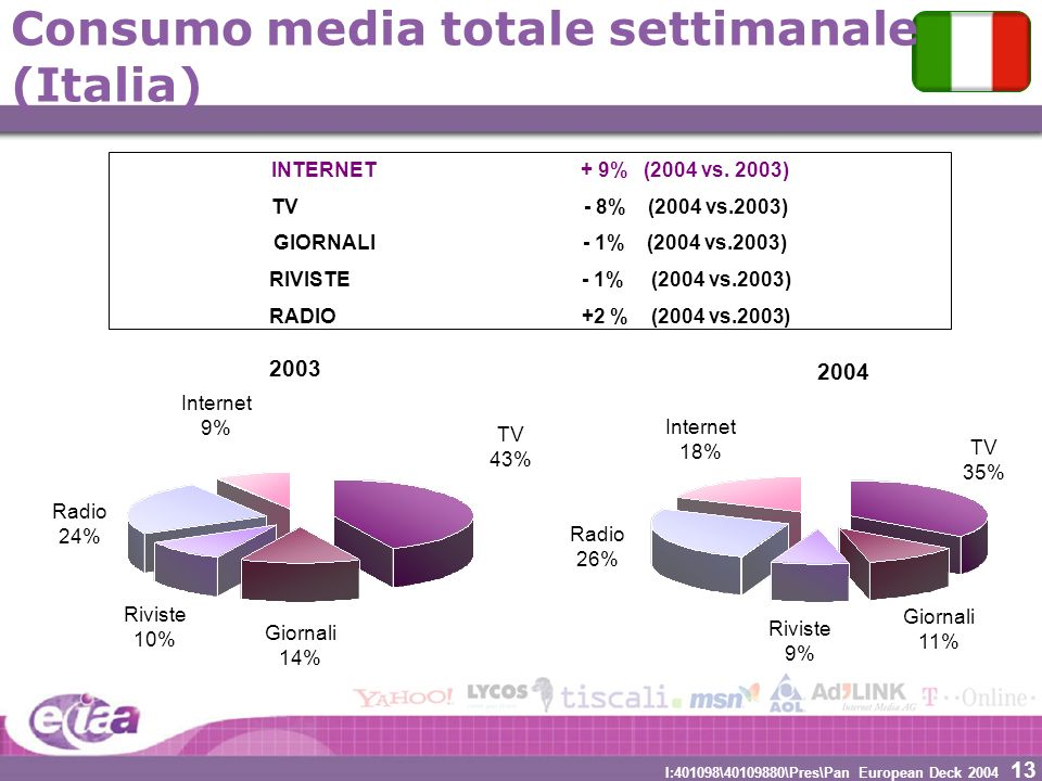 13 I:401098\40109880\Pres\Pan European Deck 2004 Consumo media totale settimanale (Italia) Radio 24% Internet 9% TV 43% Riviste 10% 2003 2004 Giornali 14% Radio 26% Internet 18% TV 35% Riviste 9% Giornali 11% INTERNET + 9% (2004 vs.