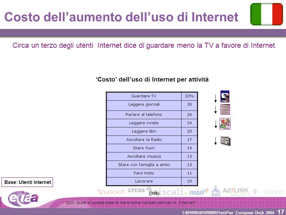 17 I:401098\40109880\Pres\Pan European Deck 2004 Costo dellaumento delluso di Internet Guardare TV33% Leggere giornali30 Parlare al telefono26 Leggere
