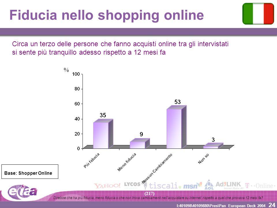 24 I:401098\40109880\Pres\Pan European Deck 2004 % Fiducia nello shopping online (217) Base: Shopper Online Direbbe che ha più fiducia, meno fiducia o