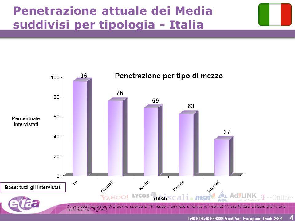 4 4 I:401098\40109880\Pres\Pan European Deck 2004 Penetrazione attuale dei Media suddivisi per tipologia - Italia Percentuale Intervistati Penetrazion
