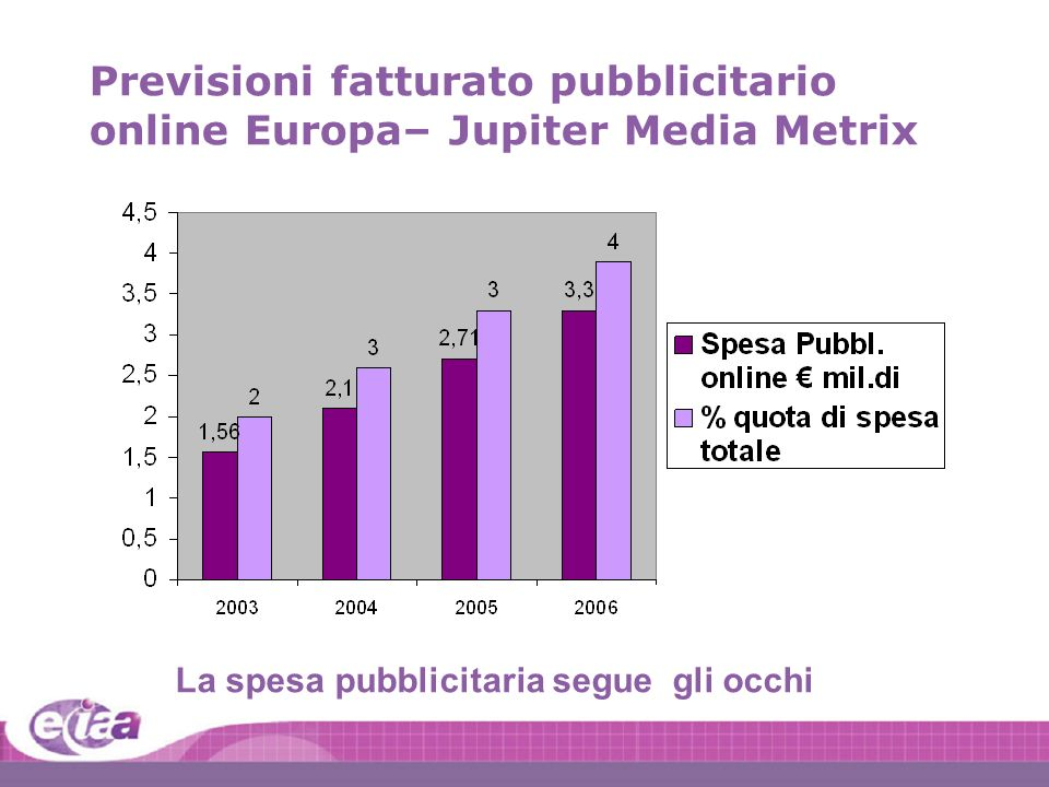 6 6 I:401098\40109880\Pres\Pan European Deck 2004 Previsioni fatturato pubblicitario online Europa– Jupiter Media Metrix La spesa pubblicitaria segue