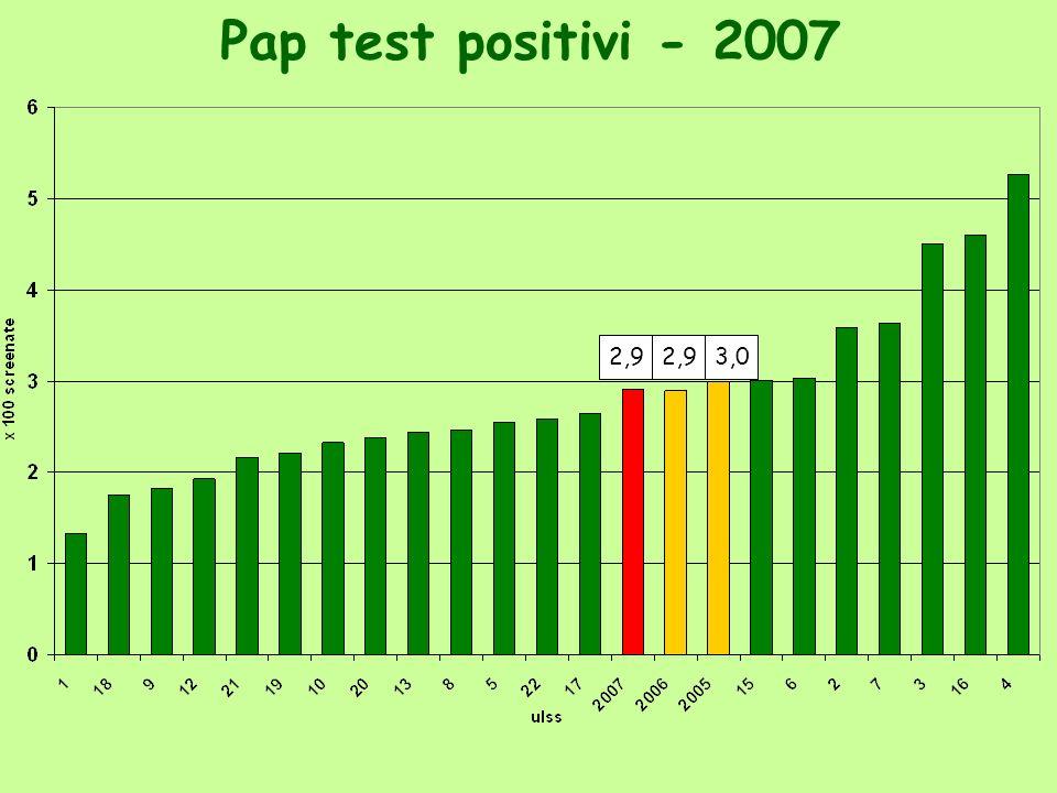 Pap test positivi - 2007 2,9 3,0
