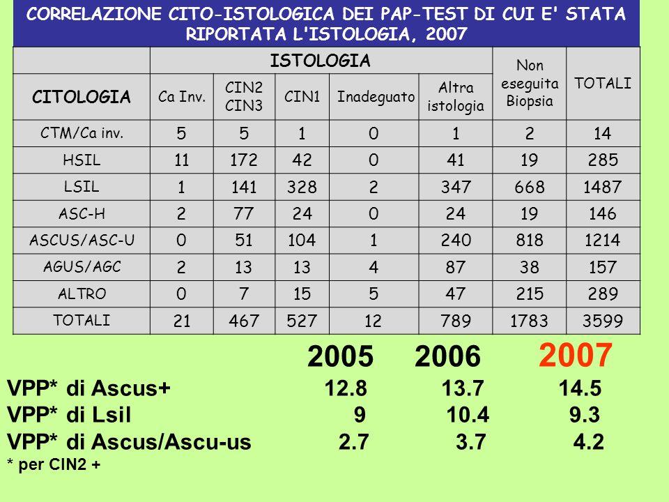 CORRELAZIONE CITO-ISTOLOGICA DEI PAP-TEST DI CUI E STATA RIPORTATA L ISTOLOGIA, 2007 ISTOLOGIA Non eseguita Biopsia TOTALI CITOLOGIA Ca Inv.