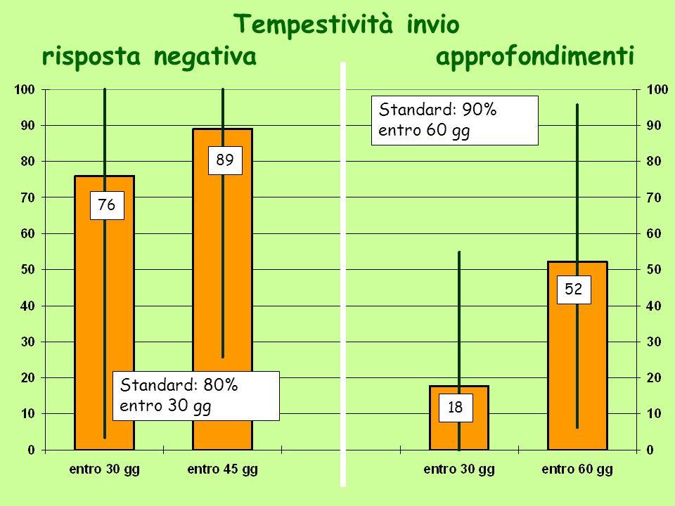 Tempestività invio risposta negativaapprofondimenti 76 89 18 52 Standard: 80% entro 30 gg Standard: 90% entro 60 gg