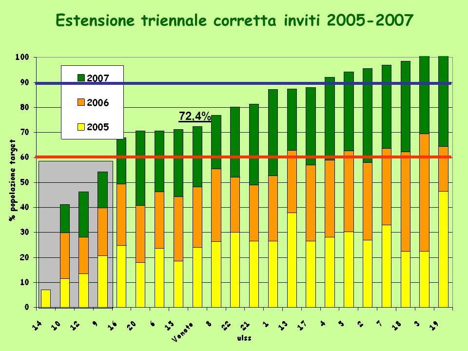 Esiti di 1° livello - 2007