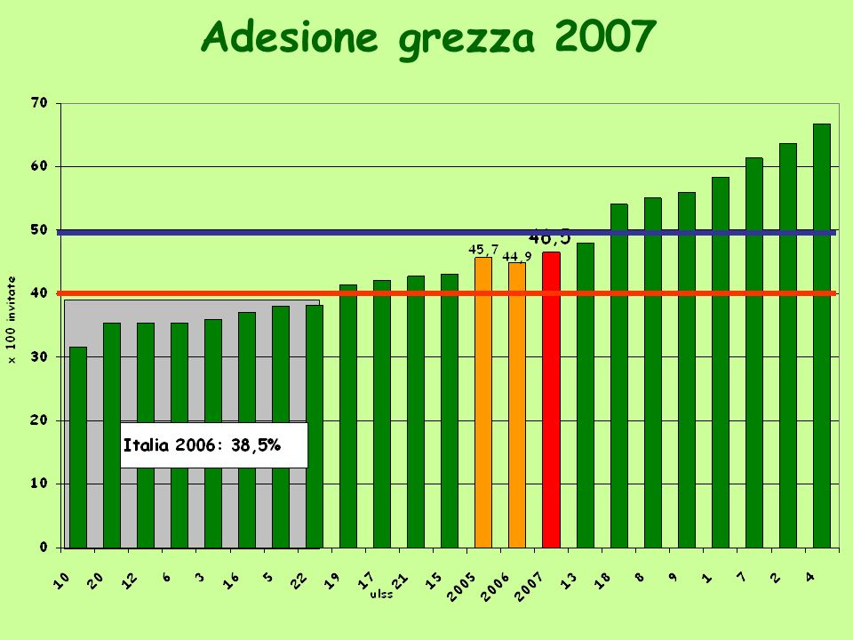Adesione grezza 2007