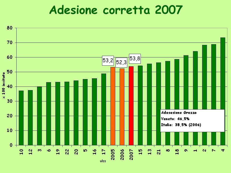 Adesione corretta 2007 53,2 53,8 52,3