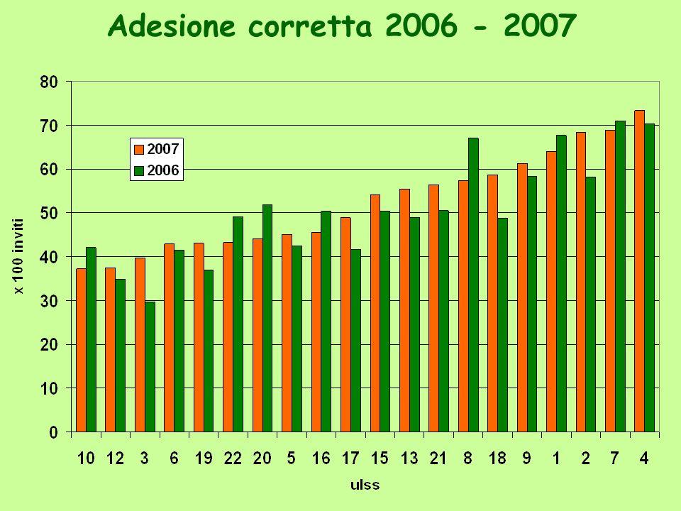 Adesione corretta - primi esami 35,7 Veneto 2006: 36,5