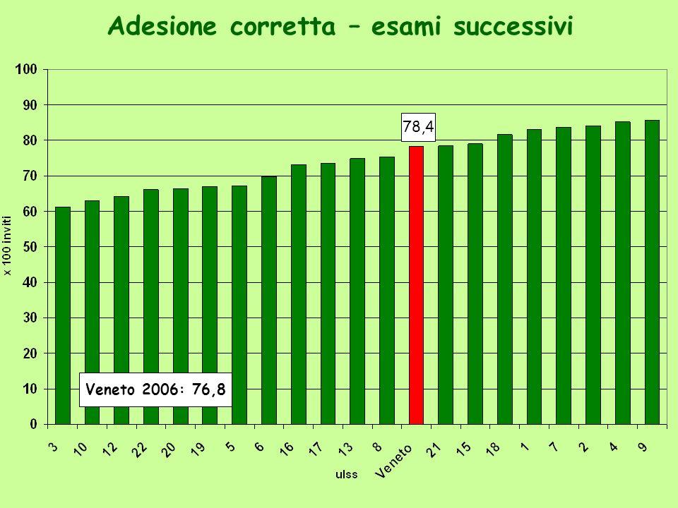 Adesione corretta – esami successivi 78,4 Veneto 2006: 76,8