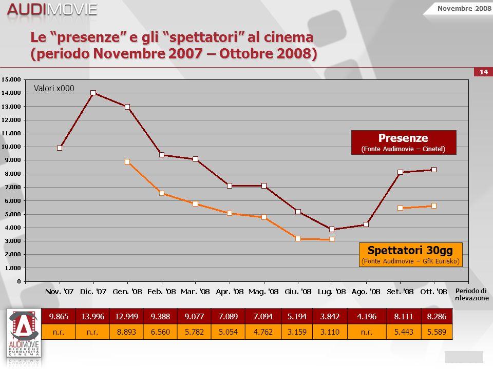 Novembre 2008 14 Le presenze e gli spettatori al cinema (periodo Novembre 2007 – Ottobre 2008) Spettatori 30gg (Fonte Audimovie – GfK Eurisko) Periodo di rilevazione Presenze (Fonte Audimovie – Cinetel) 9.86513.99612.9499.3889.0777.0897.0945.1943.8424.1968.1118.286 n.r.