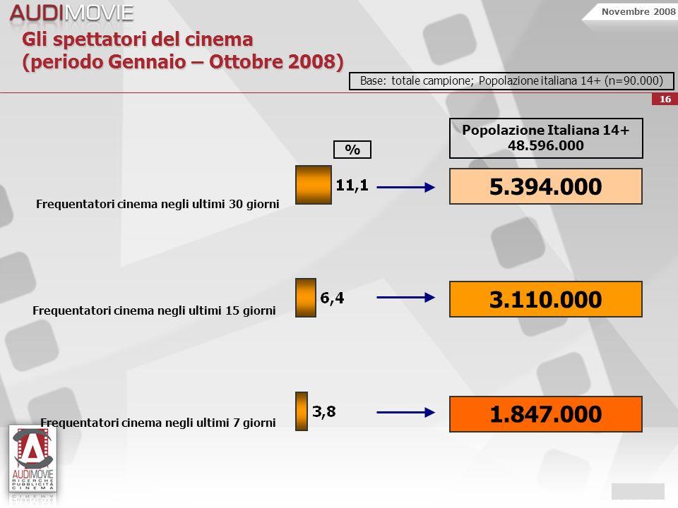 Novembre 2008 16 Frequentatori cinema negli ultimi 30 giorni Frequentatori cinema negli ultimi 15 giorni Gli spettatori del cinema (periodo Gennaio – Ottobre 2008) % Base: totale campione; Popolazione italiana 14+ (n=90.000) 5.394.000 3.110.000 1.847.000 Popolazione Italiana 14+ 48.596.000 Frequentatori cinema negli ultimi 7 giorni